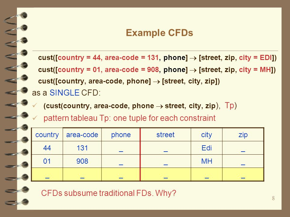 Dependencies For Improving Data Quality Conditional Functional - Area code 908