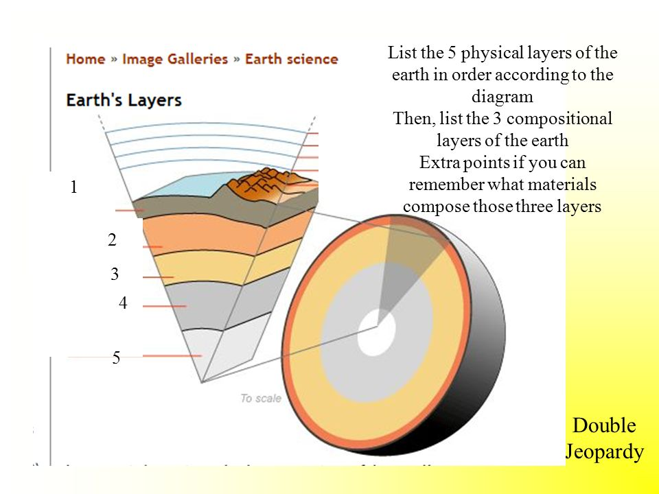 layers of the earth Earth's layers are like a chocolate covered cherry to introduce the concept of earth layers, students will diagram and label the candy and describe how each layer of candy relates to an earth layer atmosphere, crust, mantle, outer core, and inner core this lesson will discuss the interactions.