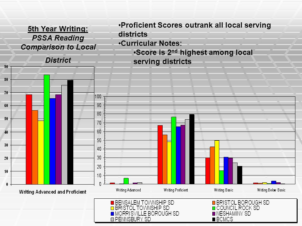5th Year Writing: PSSA Reading Comparison to Local District Proficient Scores outrank all local serving districts Curricular Notes: Score is 2 nd highest among local serving districts
