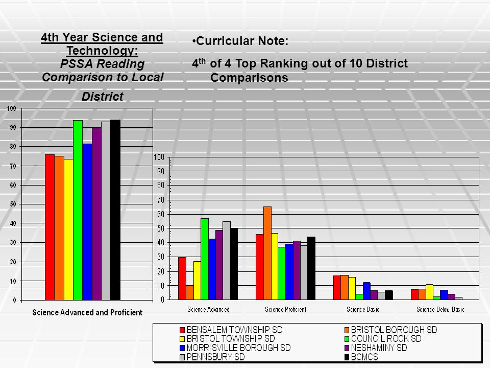 4th Year Science and Technology: PSSA Reading Comparison to Local District Curricular Note: 4 th of 4 Top Ranking out of 10 District Comparisons