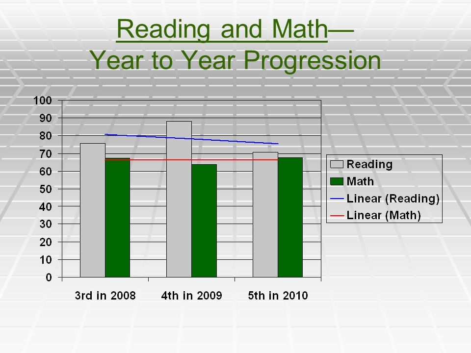 Reading and Math— Year to Year Progression