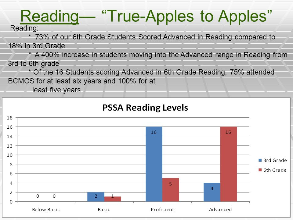 Reading— True-Apples to Apples Reading: * 73% of our 6th Grade Students Scored Advanced in Reading compared to 18% in 3rd Grade.
