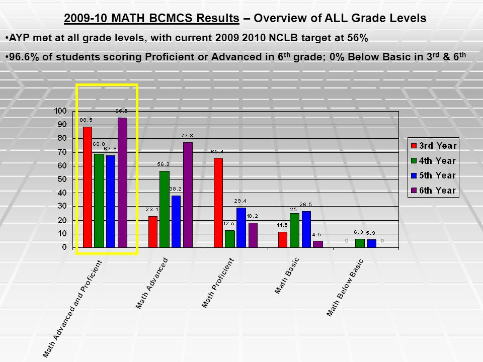 MATH BCMCS Results – Overview of ALL Grade Levels AYP met at all grade levels, with current NCLB target at 56% 96.6% of students scoring Proficient or Advanced in 6 th grade; 0% Below Basic in 3 rd & 6 th