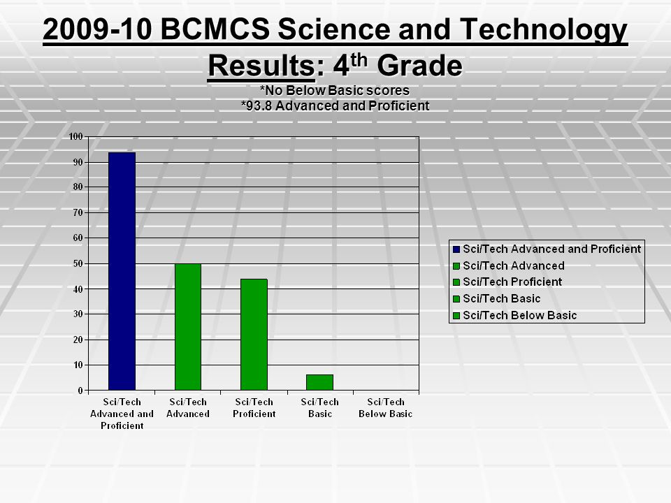 BCMCS Science and Technology Results: 4 th Grade *No Below Basic scores *93.8 Advanced and Proficient