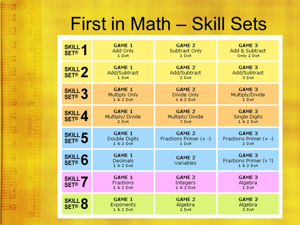 First in Math – Skill Sets