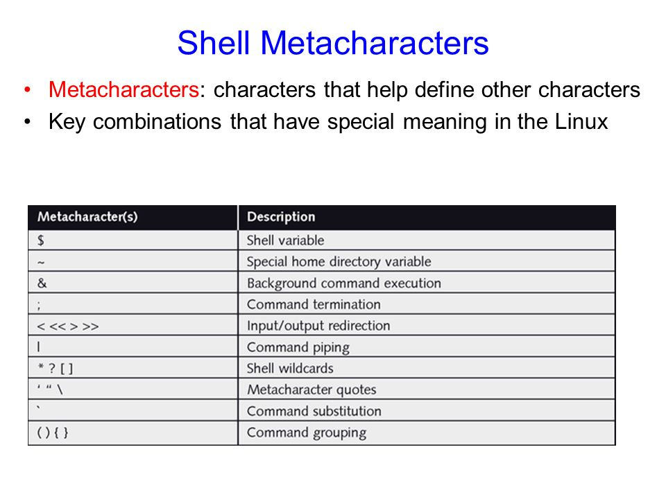 Shell Metacharacters Metacharacters: characters that help define other characters Key combinations that have special meaning in the Linux