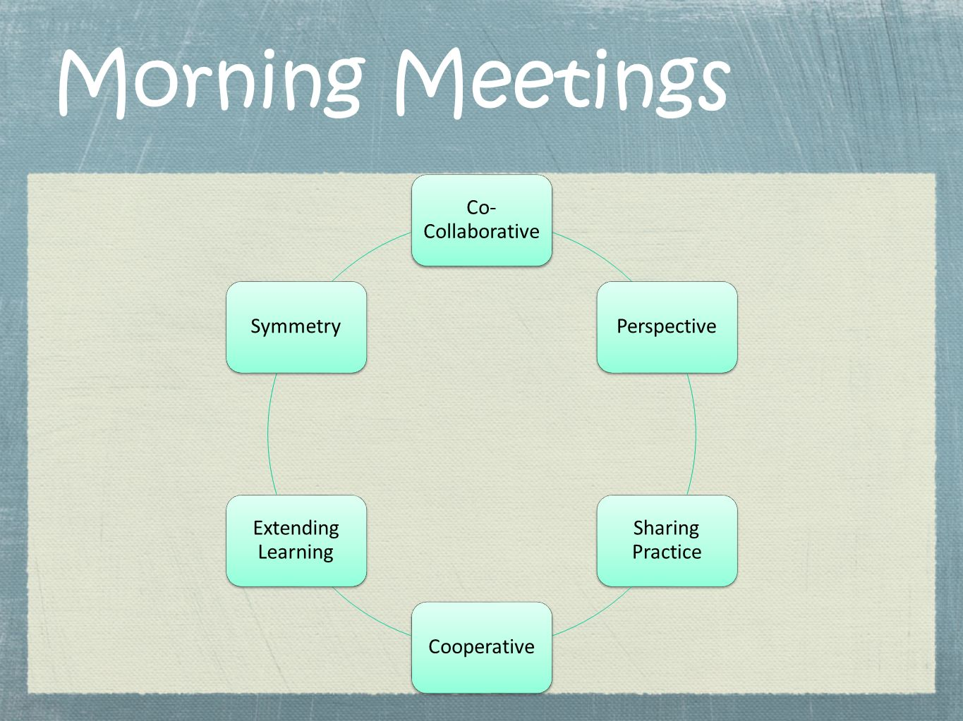 Morning Meetings Co- Collaborative Perspective Sharing Practice Cooperative Extending Learning Symmetry