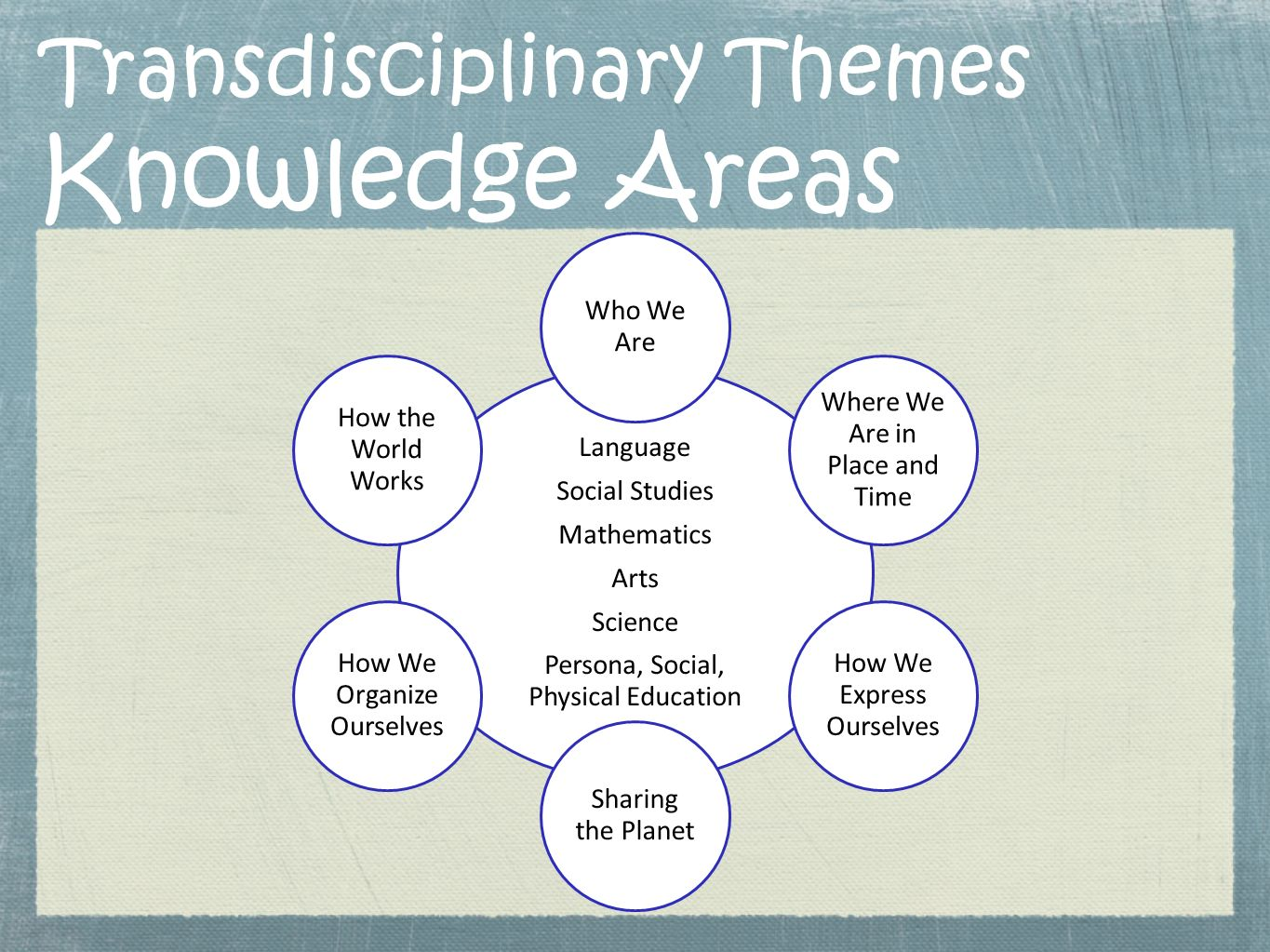 Transdisciplinary Themes Knowledge Areas Language Social Studies Mathematics Arts Science Persona, Social, Physical Education Who We Are Where We Are