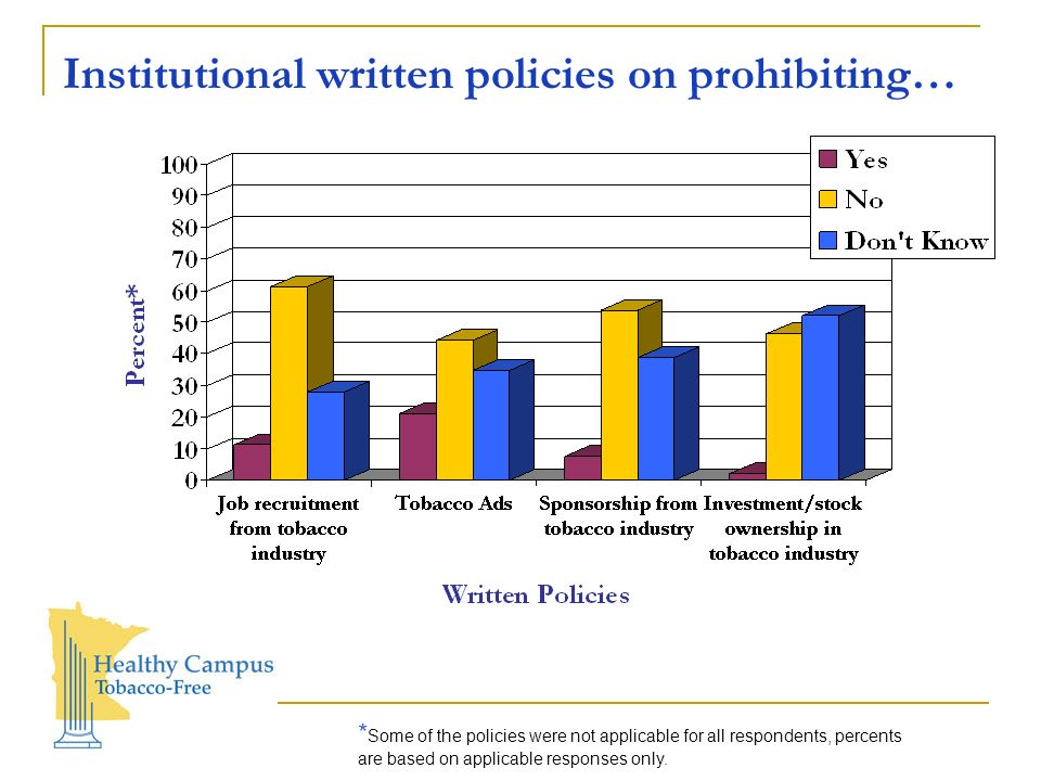 Institutional written policies on prohibiting… * Some of the policies were not applicable for all respondents, percents are based on applicable responses only.