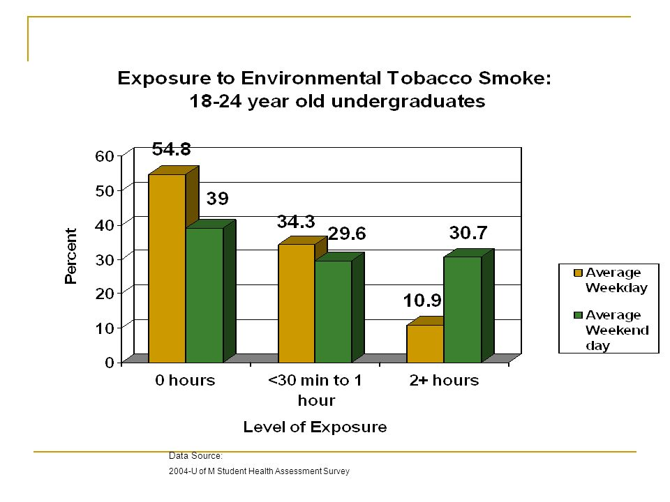 Data Source: 2004-U of M Student Health Assessment Survey