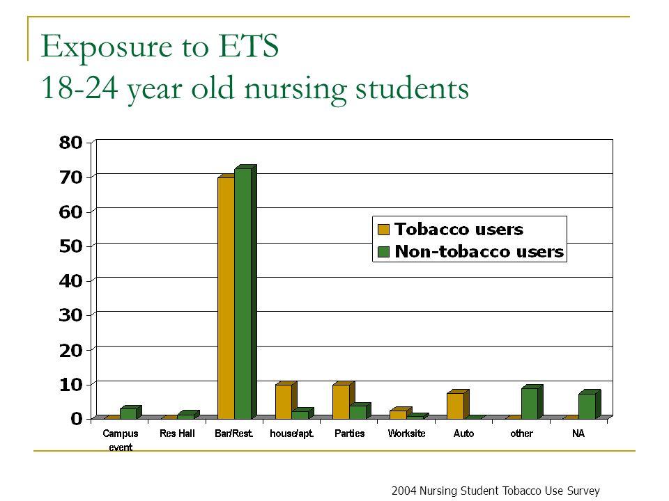 Exposure to ETS 18-24 year old nursing students 2004 Nursing Student Tobacco Use Survey