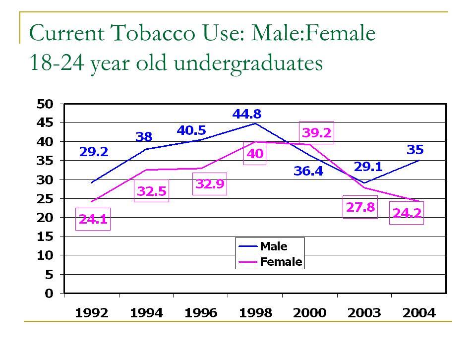 Current Tobacco Use: Male:Female 18-24 year old undergraduates