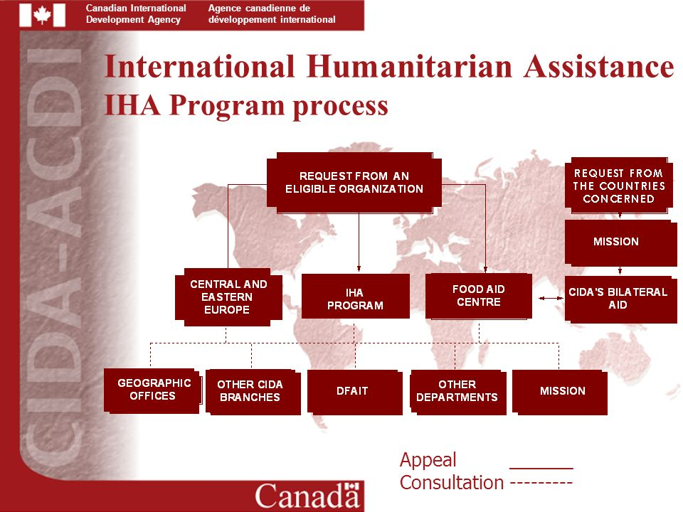 Canadian International Development Agency Agence canadienne de développement international International Humanitarian Assistance IHA Program process Appeal ______ Consultation