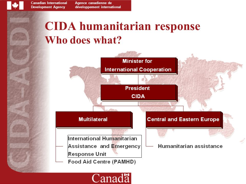 Canadian International Development Agency Agence canadienne de développement international CIDA humanitarian response Who does what