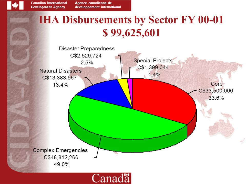 Canadian International Development Agency Agence canadienne de développement international IHA Disbursements by Sector FY $ 99,625,601 Core C$33,500, % Complex Emergencies C$48,812, % Natural Disasters C$13,383, % Disaster Preparedness C$2,529, % Special Projects C$1,399, %