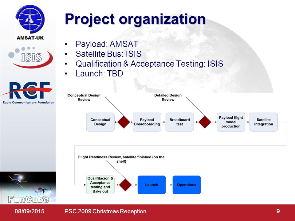 08/09/20159 Project organization Payload: AMSAT Satellite Bus: ISIS Qualification & Acceptance Testing: ISIS Launch: TBD PSC 2009 Christmas Reception
