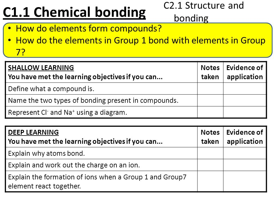 C2 Additional Chemistry Learning objectives and outcomes. - ppt ...