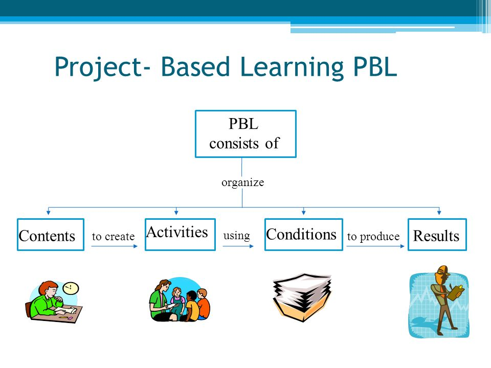 PBL consists of Contents organize to create Activities using Conditions to produce Results
