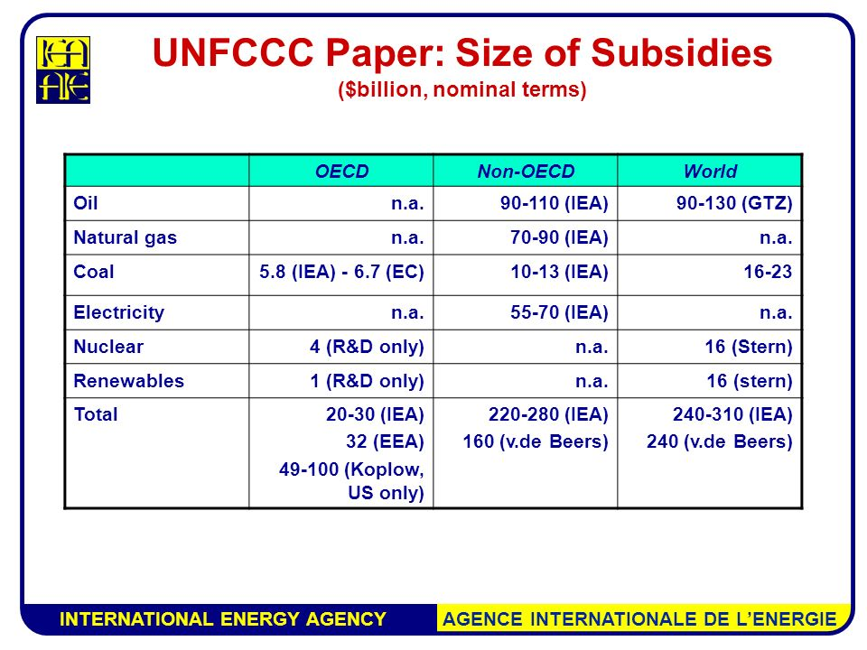 INTERNATIONAL ENERGY AGENCY AGENCE INTERNATIONALE DE L'ENERGIE UNFCCC Paper: Size of Subsidies ($billion, nominal terms) OECDNon-OECDWorld Oiln.a (IEA) (GTZ) Natural gasn.a (IEA)n.a.
