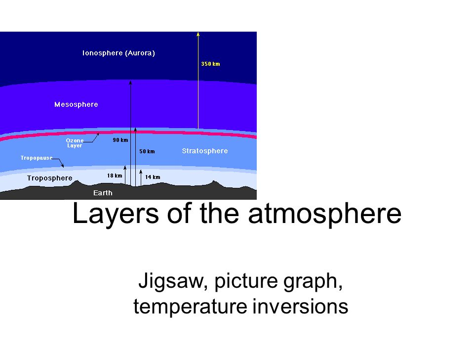 Layers of the atmosphere Jigsaw, picture graph, temperature inversions