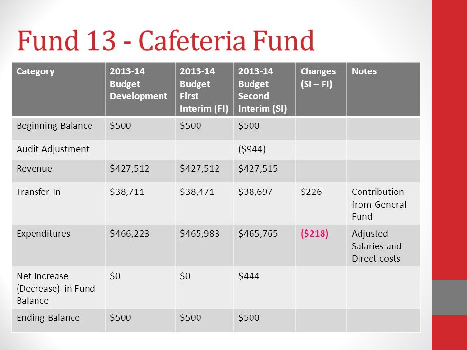Fund 13 - Cafeteria Fund Category Budget Development Budget First Interim (FI) Budget Second Interim (SI) Changes (SI – FI) Notes Beginning Balance$500 Audit Adjustment($944) Revenue$427,512 $427,515 Transfer In$38,711$38,471$38,697$226Contribution from General Fund Expenditures$466,223$465,983$465,765($218)Adjusted Salaries and Direct costs Net Increase (Decrease) in Fund Balance $0 $444 Ending Balance$500