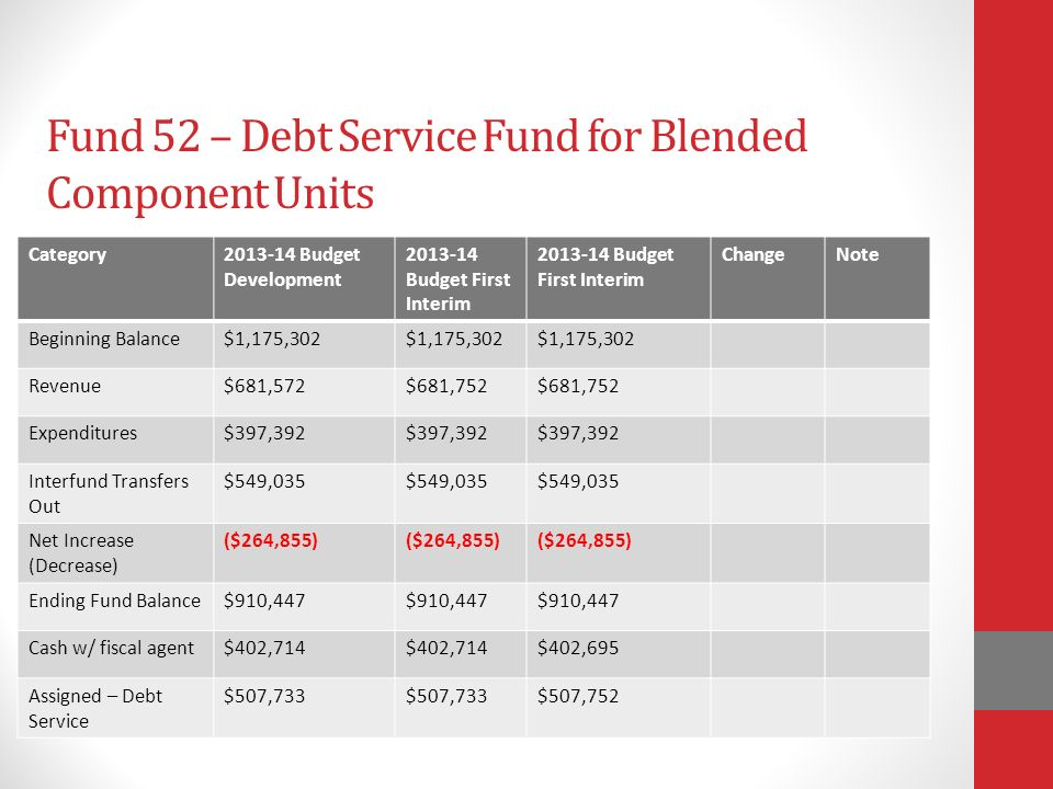 Fund 52 – Debt Service Fund for Blended Component Units Category Budget Development Budget First Interim ChangeNote Beginning Balance$1,175,302 Revenue$681,572$681,752 Expenditures$397,392 Interfund Transfers Out $549,035 Net Increase (Decrease) ($264,855) Ending Fund Balance$910,447 Cash w/ fiscal agent$402,714 $402,695 Assigned – Debt Service $507,733 $507,752