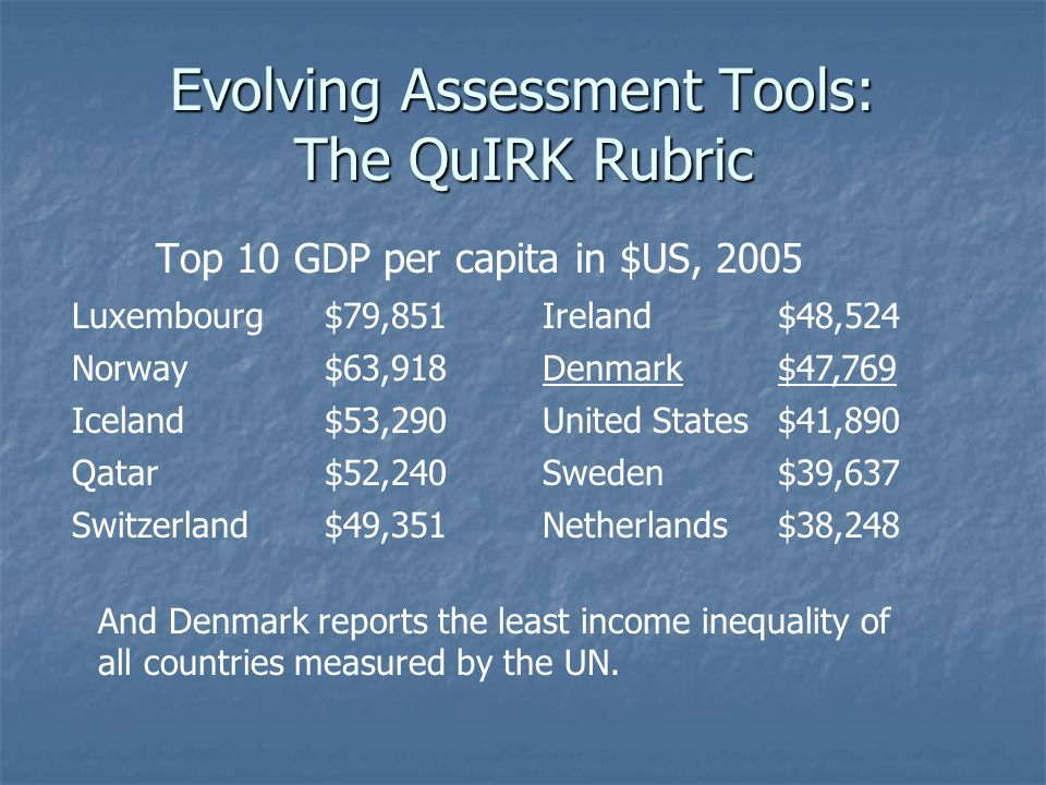 Evolving Assessment Tools: The QuIRK Rubric Top 10 GDP per capita in $US, 2005 Luxembourg$79,851Ireland$48,524 Norway$63,918Denmark$47,769 Iceland$53,290United States$41,890 Qatar$52,240Sweden$39,637 Switzerland$49,351Netherlands$38,248 And Denmark reports the least income inequality of all countries measured by the UN.