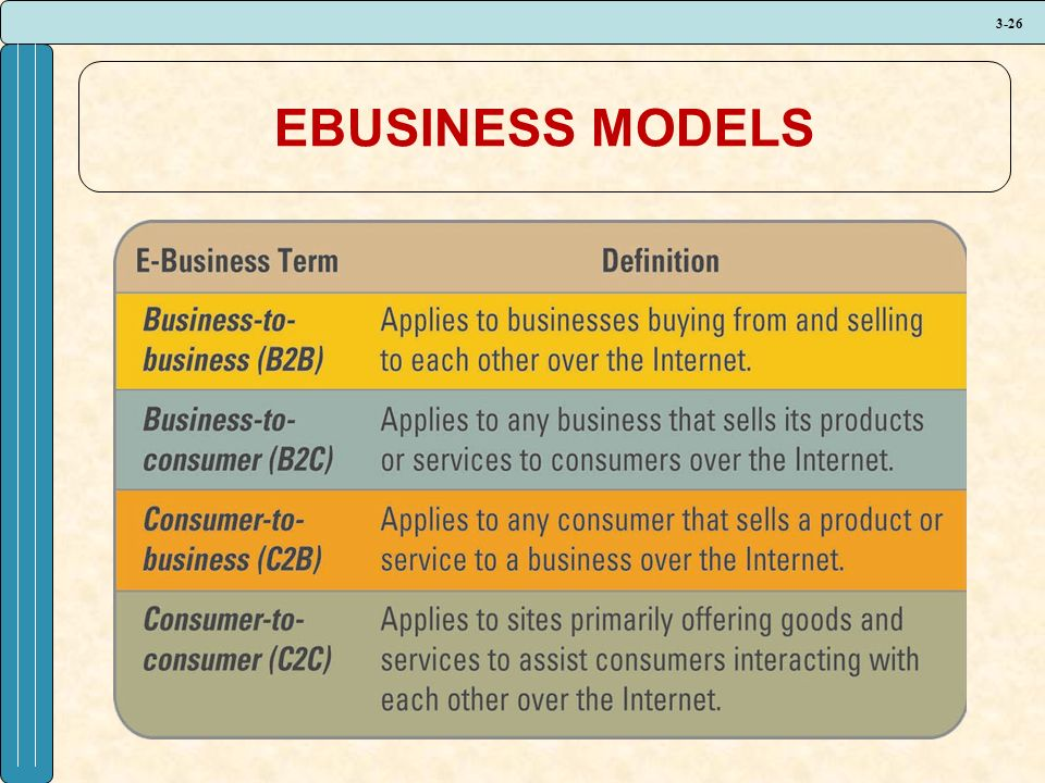 3-26 EBUSINESS MODELS