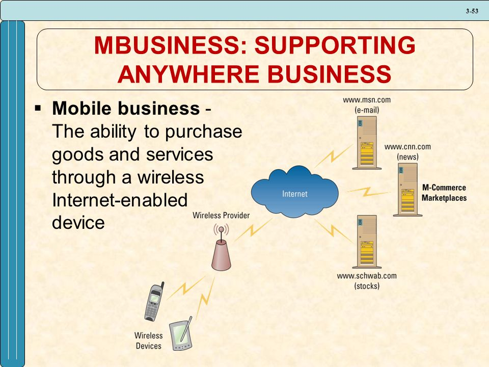 3-53 MBUSINESS: SUPPORTING ANYWHERE BUSINESS  Mobile business - The ability to purchase goods and services through a wireless Internet-enabled device
