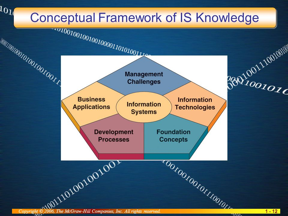 1 - 12 Copyright © 2006, The McGraw-Hill Companies, Inc. All rights reserved. Conceptual Framework of IS Knowledge