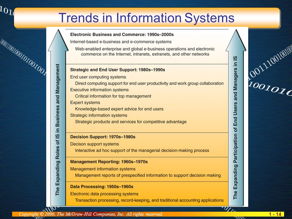 1 - 14 Copyright © 2006, The McGraw-Hill Companies, Inc. All rights reserved. Trends in Information Systems