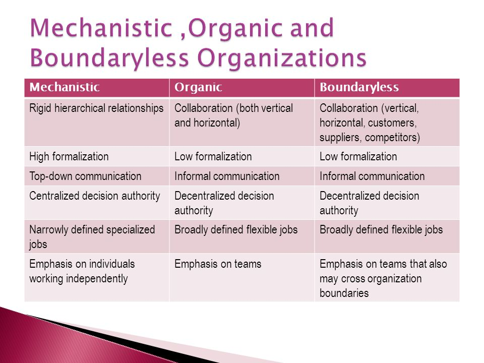 MechanisticOrganicBoundaryless Rigid hierarchical relationshipsCollaboration (both vertical and horizontal) Collaboration (vertical, horizontal, custo