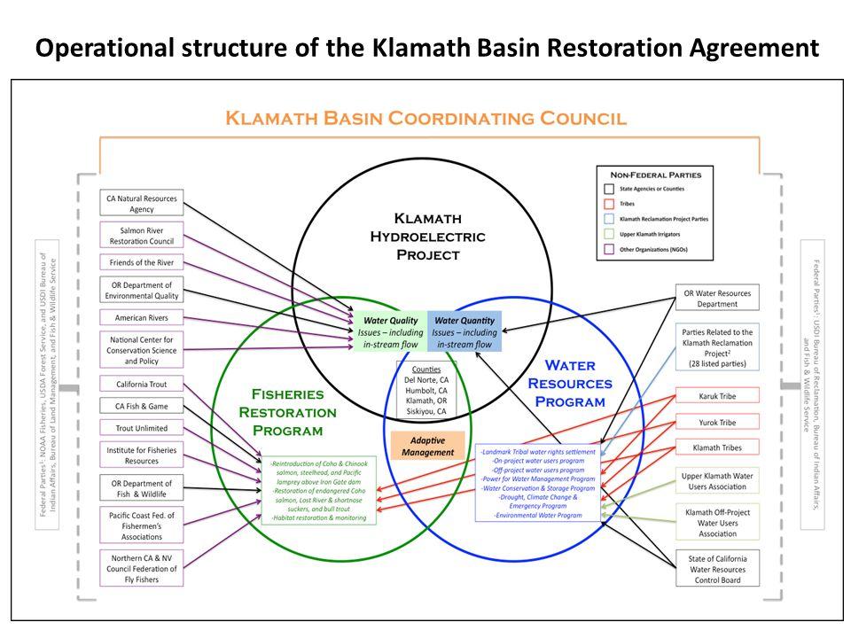 Characterizing collaboration in the klamath basin usa an exercise 16 operational structure of the klamath basin restoration agreement platinumwayz