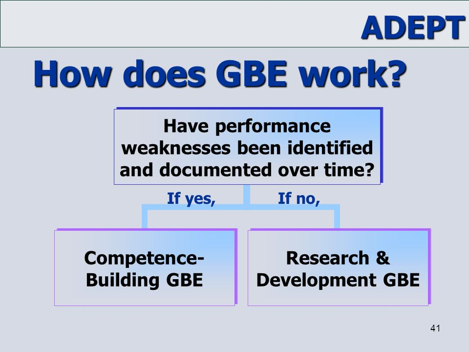 ADEPT 41 Have performance weaknesses been identified and documented over time? Competence- Building GBE Research & Development GBE If yes,If no, How d