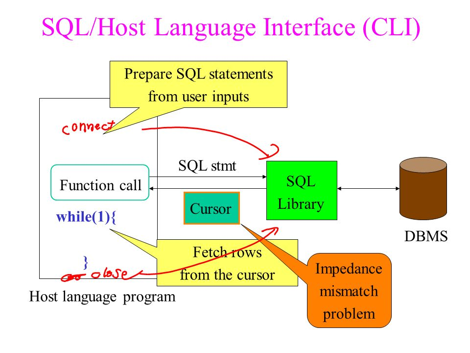 SQL/Host Language Interface (CLI) Function call SQL Library Host language program SQL stmt DBMS Prepare SQL statements from user inputs Fetch rows from the cursor TableCursor while(1){ } Impedance mismatch problem
