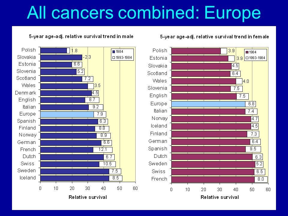 All cancers combined: Europe