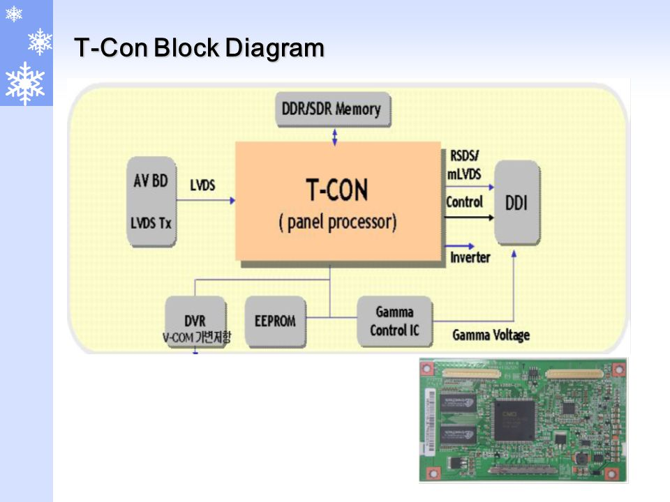 T-Con Block Diagram