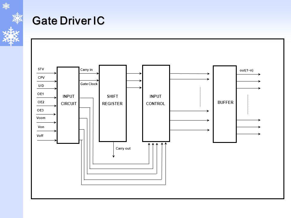 Gate Driver IC BUFFER SHIFT REGISTER Carry in Gate Clock Carry out Vcom Von Voff out(1~n) INPUT CIRCUIT CPV U/D OE1 OE2 OE3 STV INPUT CONTROL