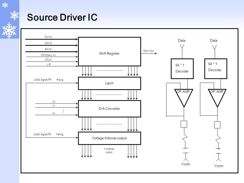 Source Driver IC Shift Register D/A Converter Latch R(0:N) G(0:N) B(0:N) STH(Carry in) DCLK LOAD Signal(TP) Rising Carry Out V0 V1 Vn Voltage follower output LOAD Signal(TP) Falling n channel output 64 * 1 Decoder 64 * 1 Decoder OP AMP Vcom Data L/R