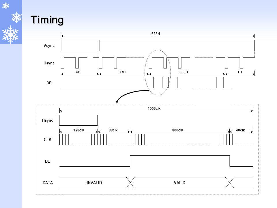 Timing 628H Vsync Hsync DE 4H23H600H1H Hsync CLK DE DATAINVALIDVALID 1056clk 128clk88clk800clk40clk
