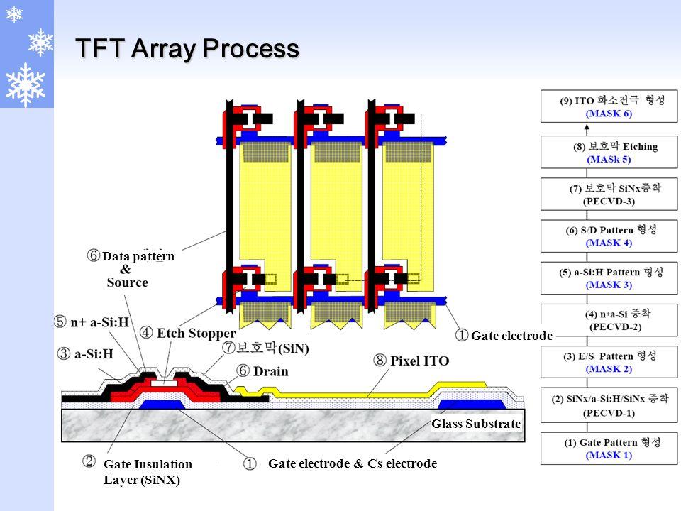TFT Array Process Gate Insulation Layer (SiNX) Gate electrode & Cs electrode Glass Substrate Gate electrode Data pattern