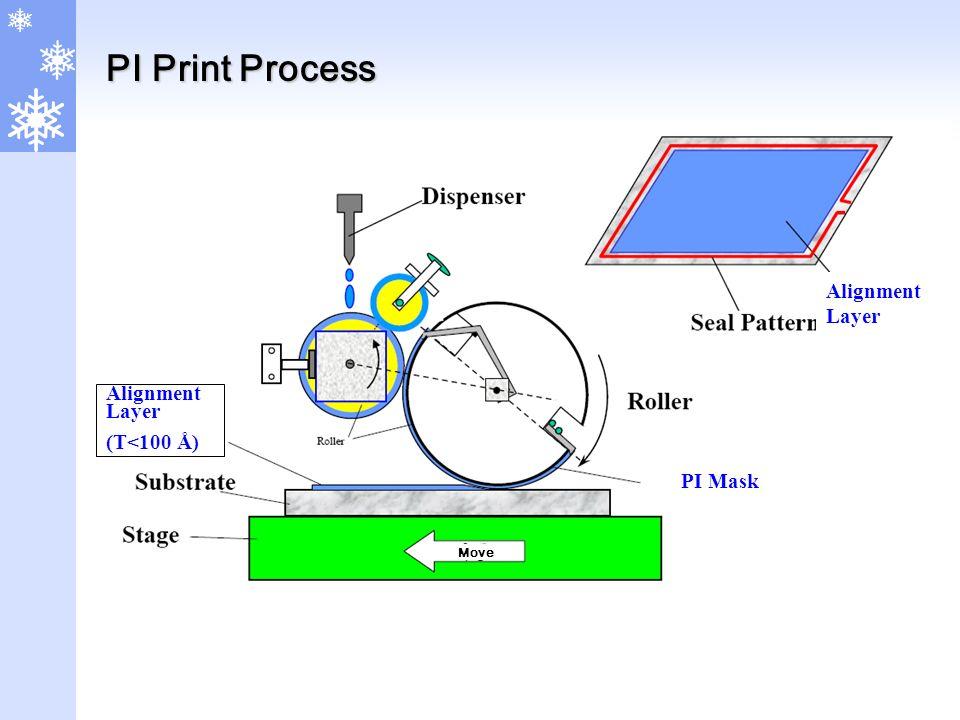 PI Print Process Alignment Layer Move Alignment Layer (T<100 Å) PI Mask