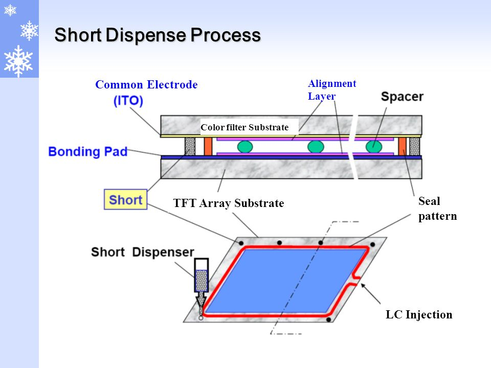 Short Dispense Process TFT Array Substrate Common Electrode Alignment Layer Seal pattern LC Injection Color filter Substrate
