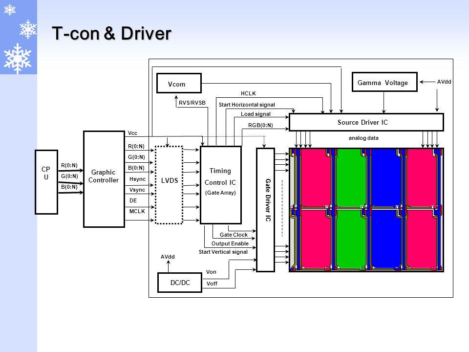 T-con & Driver