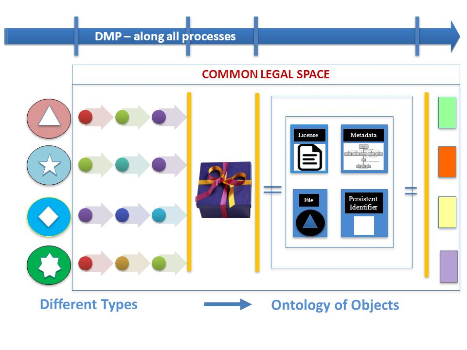 Metadata File License Persistent Identifier # External Systems All types of data Processes DATA PROVIDERS DMP – along all processes Ontology of Objects Different Types COMMON LEGAL SPACE