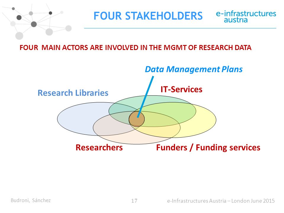 Budroni, Sánchez 17 e-Infrastructures Austria – London June 2015 FOUR MAIN ACTORS ARE INVOLVED IN THE MGMT OF RESEARCH DATA FOUR STAKEHOLDERS Research Libraries IT-Services ResearchersFunders / Funding services Data Management Plans