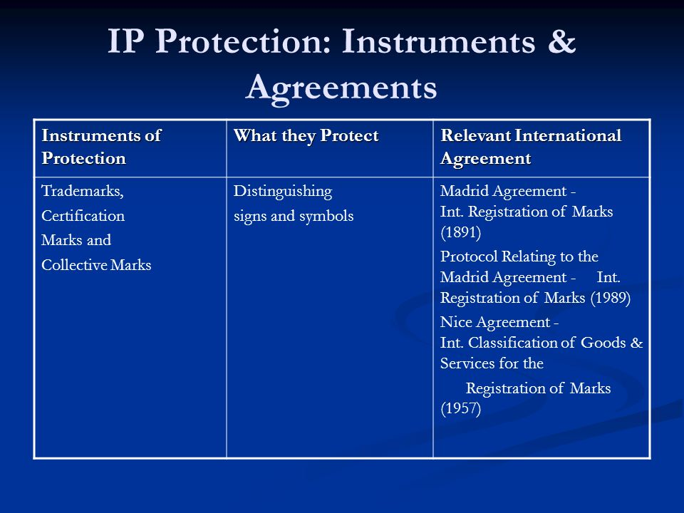 Instruments of Protection What they Protect Relevant International Agreement Trademarks, Certification Marks and Collective Marks Distinguishing signs and symbols Madrid Agreement - Int.