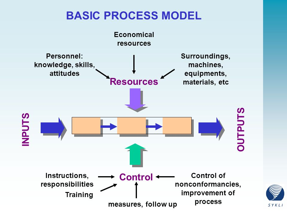 Resources INPUTS OUTPUTS Control BASIC PROCESS MODEL Personnel: knowledge, skills, attitudes Surroundings, machines, equipments, materials, etc Economical resources Instructions, responsibilities Training Control of nonconformancies, improvement of process measures, follow up