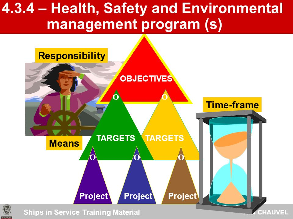 Health, Safety and Environmental requirements Health, Safety and Environmental requirements Health, Safety and Environmental objectives Health, Safety and Environmental objectives Heath, Safety and Environmental targets Heath, Safety and Environmental targets ImprovementContinual 4.3.3 - Objectives and Targets Ships in Service Training Material A-M CHAUVEL