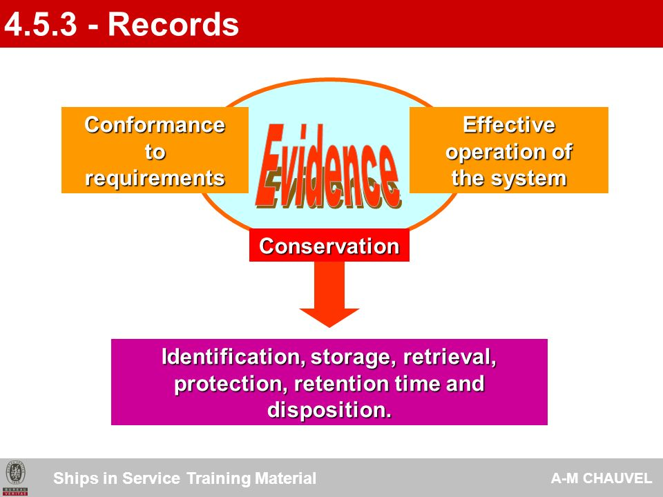 Safety & Environmental records Safety & Environmental records Results of audits Results of audits Results of reviews Results of reviews Training records Training records 4.5.3 - Records Ships in Service Training Material A-M CHAUVEL